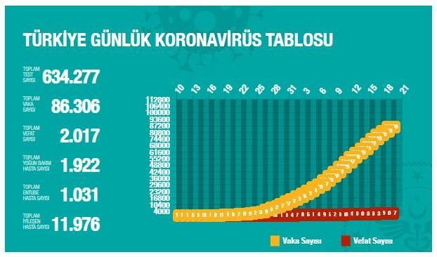 koronavirüs sonuçları