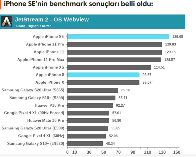 iphone-se-2020-benchmark